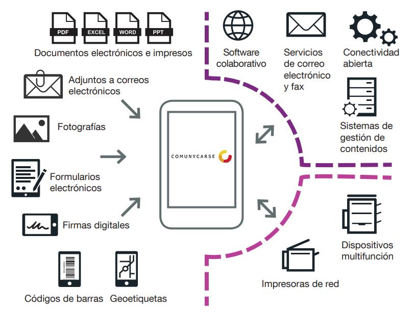 Flujo de trabajo digital