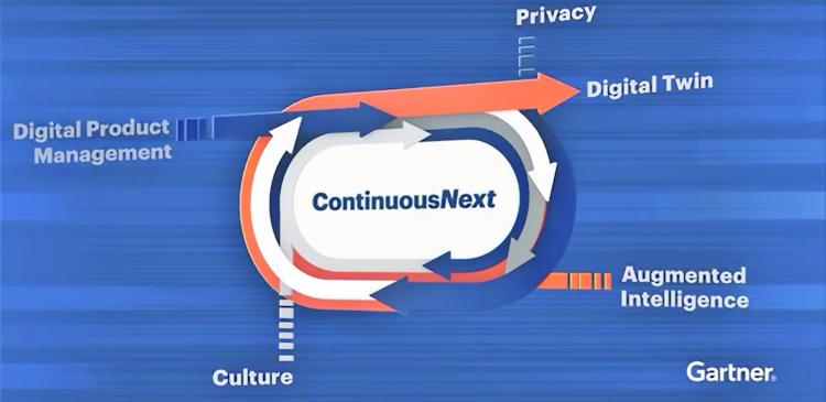Ética Digital: Una de las principales tendencias de Gartner en 2019