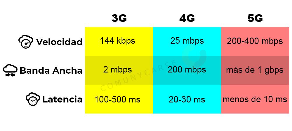 Impacto del 5G en las Comunicaciones Unificadas