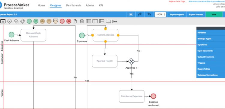¿Qué es ProcessMaker?